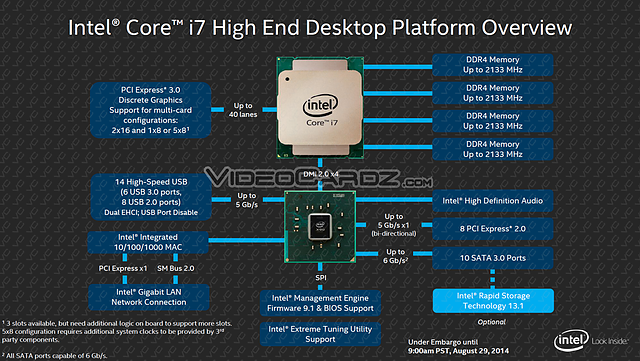 Intel Haswell-E Launch-Präsentation (Slide 6)