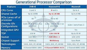 Intel Haswell-E Präsentation (Slide 05)