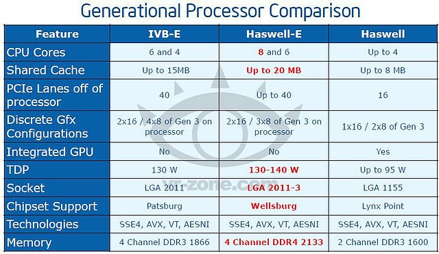 Intel Haswell-E Präsentation (Slide 05)