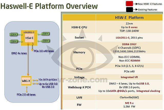 Intel Haswell-E Präsentation (Slide 09)