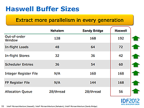 Intel Haswell-Präsentation (Slide 11)