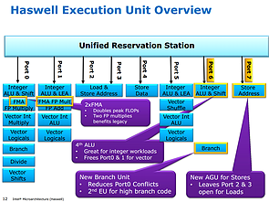 Intel Haswell-Präsentation (Slide 12)