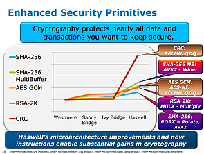 Intel Haswell-Präsentation (Slide 16)