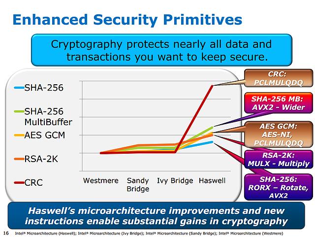 Intel Haswell-Präsentation (Slide 16)