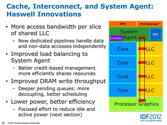 Intel Haswell-Präsentation (Slide 25)
