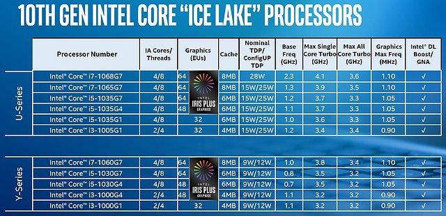 "Intel ""Ice Lake"" Modell-Portfolio"