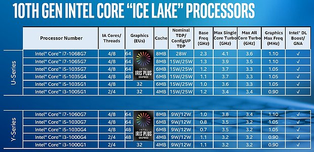 "Intel ""Ice Lake"" Modell-Portfolio"