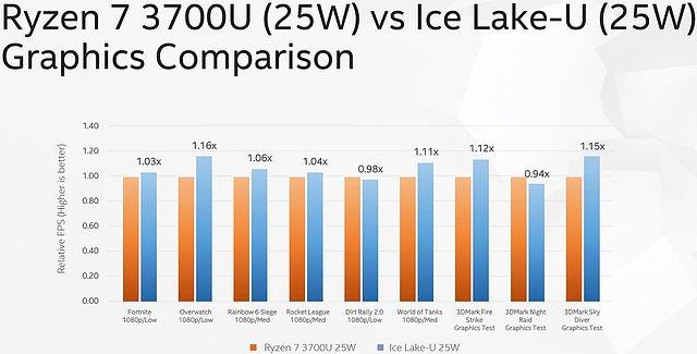 Intel Ice Lake vs. Ryzen 7 3700U Grafik-Benchmarks