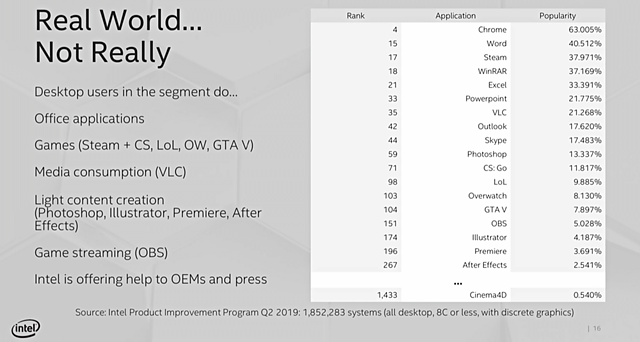 Intel-Initiative zu RealWorld-Benchmarks im CPU-Bereich