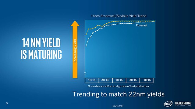 "Intel Investor Meeting 2015: ""Advancing Moore's Law"" (Slide 05)"