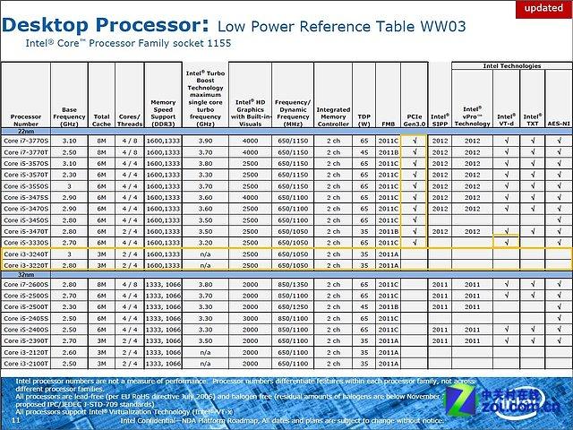 Intel Ivy Bridge Portfolio (Teil 1)