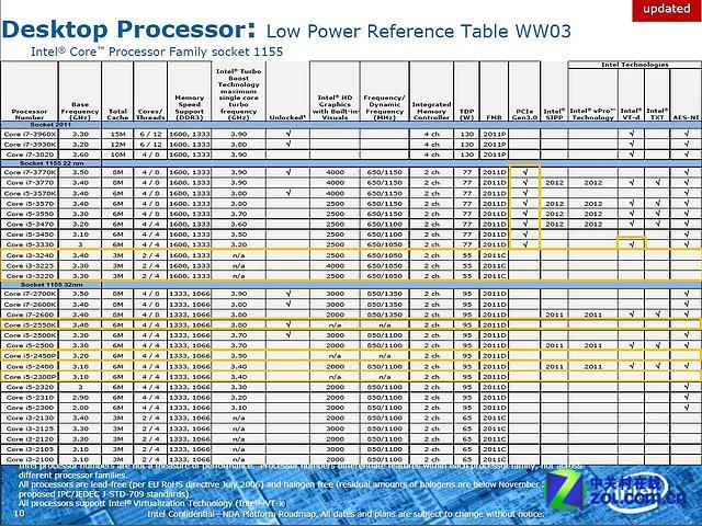 Intel Ivy Bridge Portfolio (Teil 2)