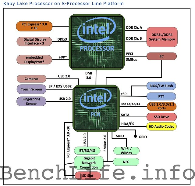 "Intel ""Kaby Lake"" Desktop-Plattform"
