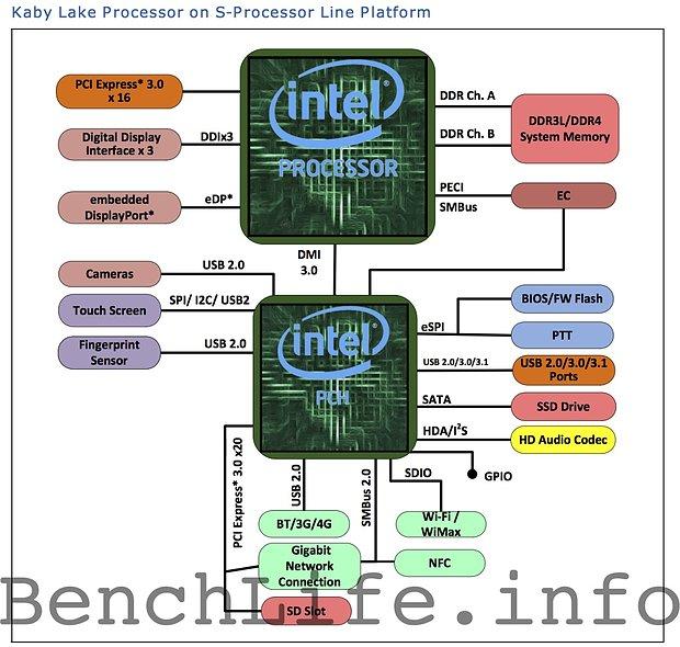 "Intel ""Kaby Lake"" Desktop-Plattform"