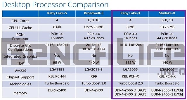 Intel Kaby-Lake-X & Skylake-X Spezifikationen