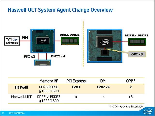 Intel Mobile-Haswell Präsentation (Folie 22)