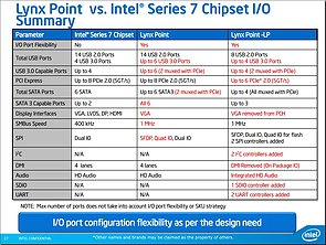 Intel Mobile-Haswell Präsentation (Folie 27)