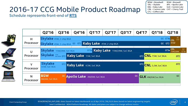 Intel Mobile-Prozessoren Roadmap 2016-2018
