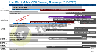 Intel Mobile Prozessoren-Roadmap 2018-2020