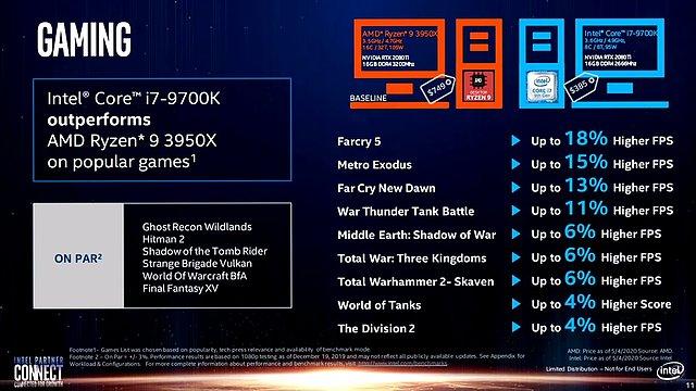 Intel-Präsentation: Core i-9000 vs. AMD Zen 2 (Slide 11)