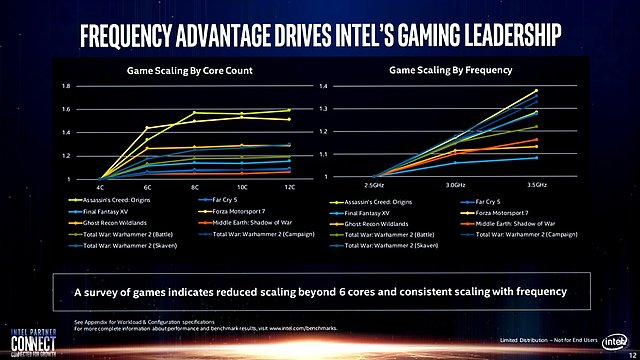 Intel-Präsentation: Core i-9000 vs. AMD Zen 2 (Slide 12)