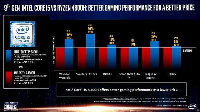 Intel-Präsentation: Core i-9000 vs. AMD Zen 2 (Slide 26)
