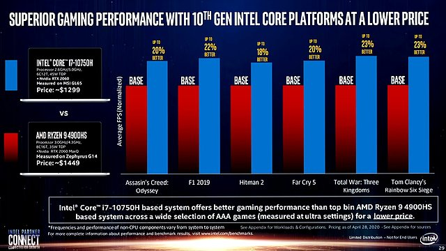Intel-Präsentation: Core i-9000 vs. AMD Zen 2 (Slide 29)