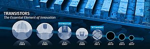Intel Fertigungstechnologie-Roadmap 2003-2017