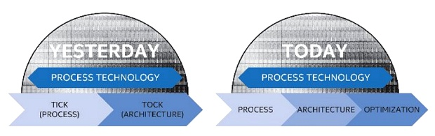 Intel (altes) Tick-Tock-Schema vs. (neues) Process-Architecture-Optimization-Schema