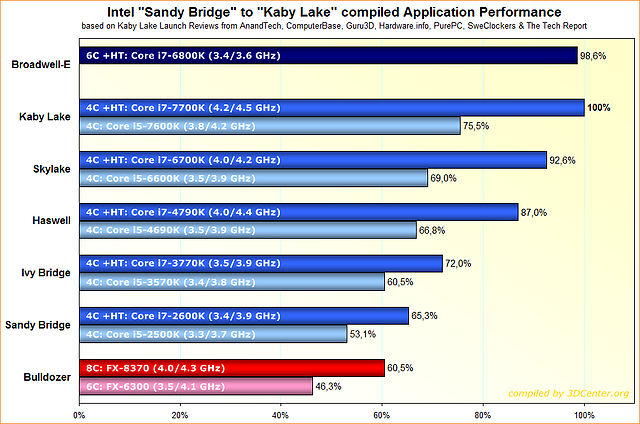 "Intel-Prozessoren Anwendungs-Performance von ""Sandy Bridge"" zu ""Kaby Lake"""