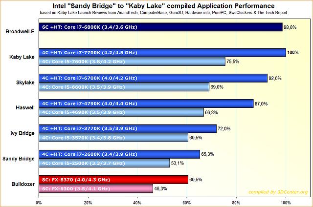 """Intel-Prozessoren Anwendungs-Performance von """"Sandy Bridge"""" zu """"Kaby Lake"""""""