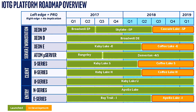 Intel Prozessoren-Roadmap 2017-2019