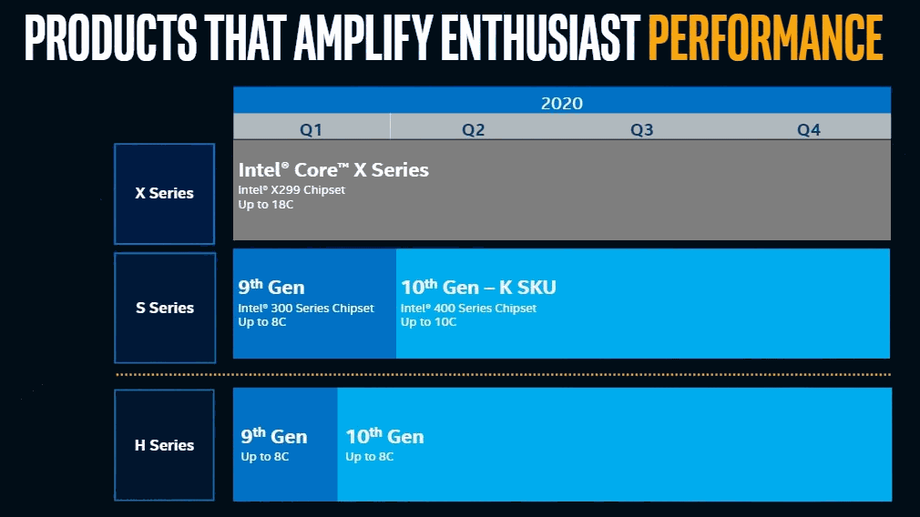 Intel Prozessoren-Roadmap 2020