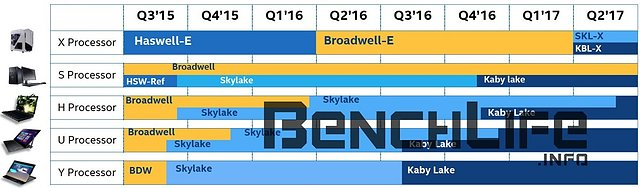 Intel Prozessoren-Roadmap Q3/2015 bis Q2/2017