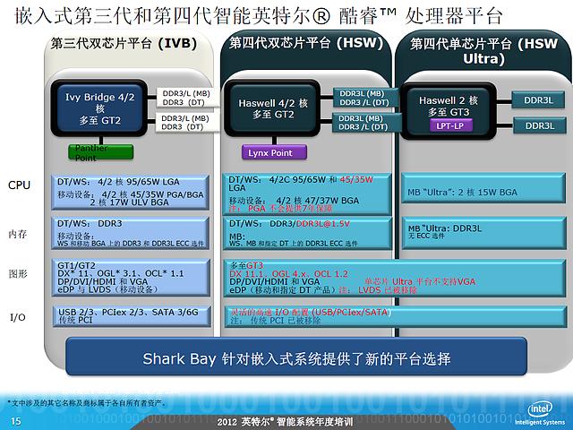 Intel-Roadmap zu Haswell (Slide 15)