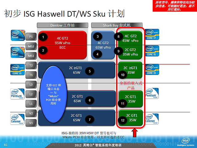 Intel-Roadmap zu Haswell (Slide 16)
