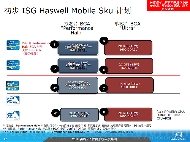 Intel-Roadmap zu Haswell (Slide 17)