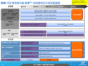 Intel-Roadmap zu Haswell (Slide 20)