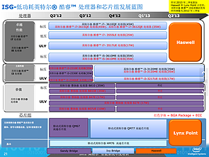 Intel-Roadmap zu Haswell (Slide 21)