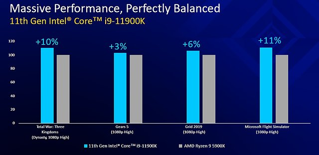 "Intel ""Rocket Lake"" Intel-eigene Benchmarks, Teil 2"