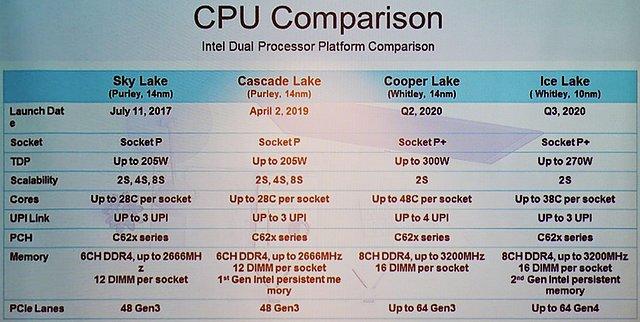Intel Server-Prozessoren: Generations-Vergleich 2017-2020