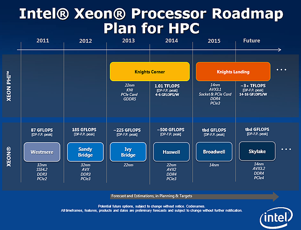 Intel Server-Prozessoren Roadmap 2011-2016