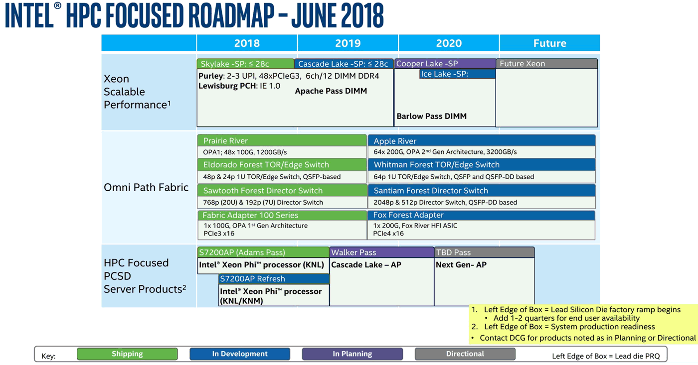 Intel Server-Prozessoren Roadmap 2018-2021