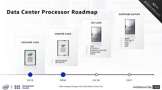 Intel Server-Prozessoren Roadmap 2019-2021