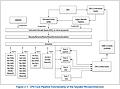 Intel Skylake-Architektur Blockschalt-Diagramm