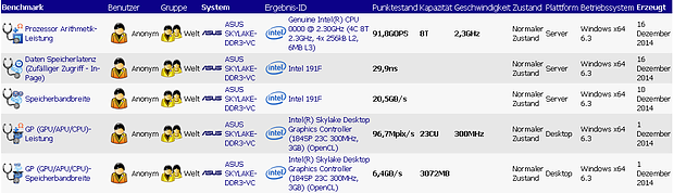 "Intel Skylake ""Engineering Sample"" SiSoft-Benchmarks"