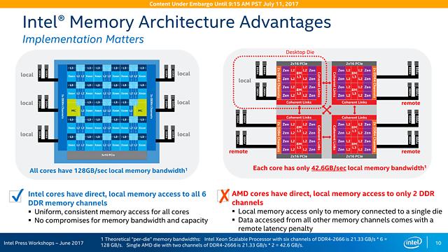 Intel Skylake-SP Präsentation (Slide 10)