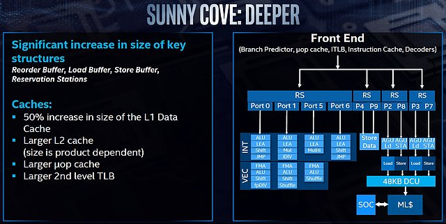 "Intel ""Sunny Cove"" Architektur (2)"