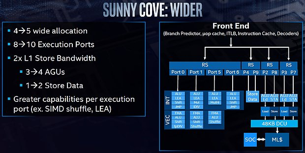 "Intel ""Sunny Cove"" Architektur (3)"