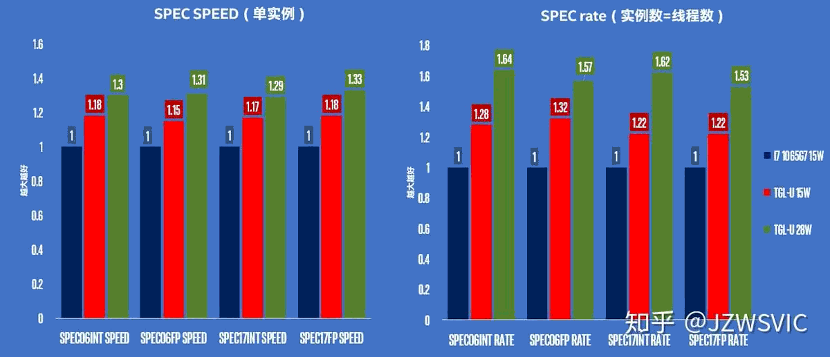 Intel Tiger Lake U SPEC-Benchmarks vs. Core i7-1065G7